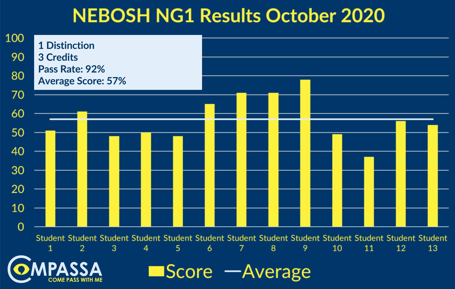 NEBOSH Results